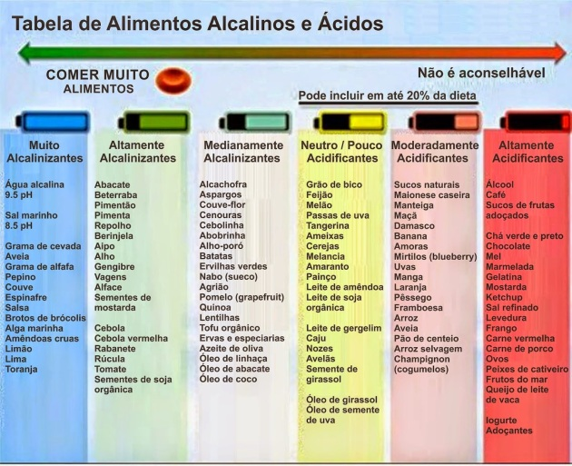 tabela alcalina